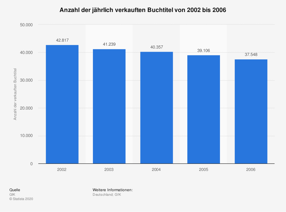 Statistik: Anzahl der jährlich verkauften Buchtitel von 2002 bis 2006 | Statista