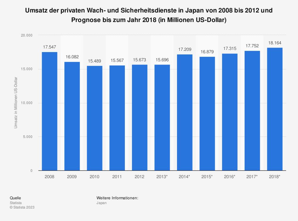 Statistik: Umsatz der privaten Wach- und Sicherheitsdienste in Japan von 2008 bis 2012 und Prognose bis zum Jahr 2018 (in Millionen US-Dollar) | Statista