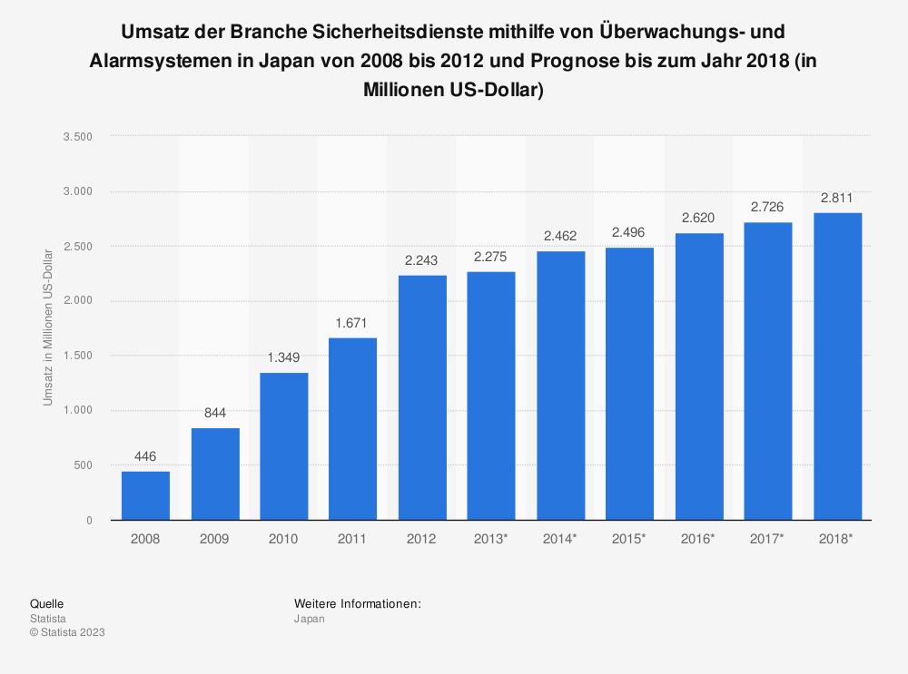 Statistik: Umsatz der Branche Sicherheitsdienste mithilfe von Überwachungs- und Alarmsystemen in Japan von 2008 bis 2012 und Prognose bis zum Jahr 2018 (in Millionen US-Dollar) | Statista