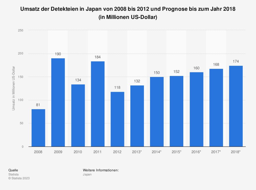 Statistik: Umsatz der Detekteien in Japan von 2008 bis 2012 und Prognose bis zum Jahr 2018 (in Millionen US-Dollar) | Statista