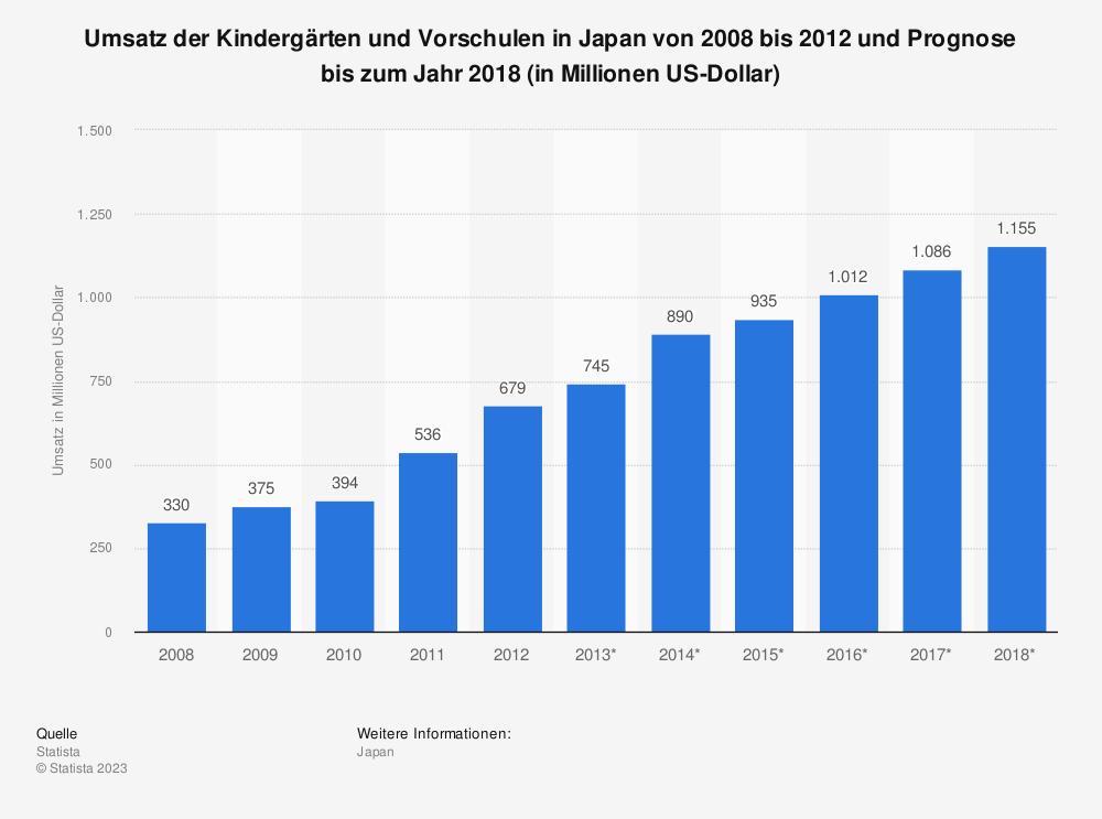 Statistik: Umsatz der Kindergärten und Vorschulen in Japan von 2008 bis 2012 und Prognose bis zum Jahr 2018 (in Millionen US-Dollar)   Statista