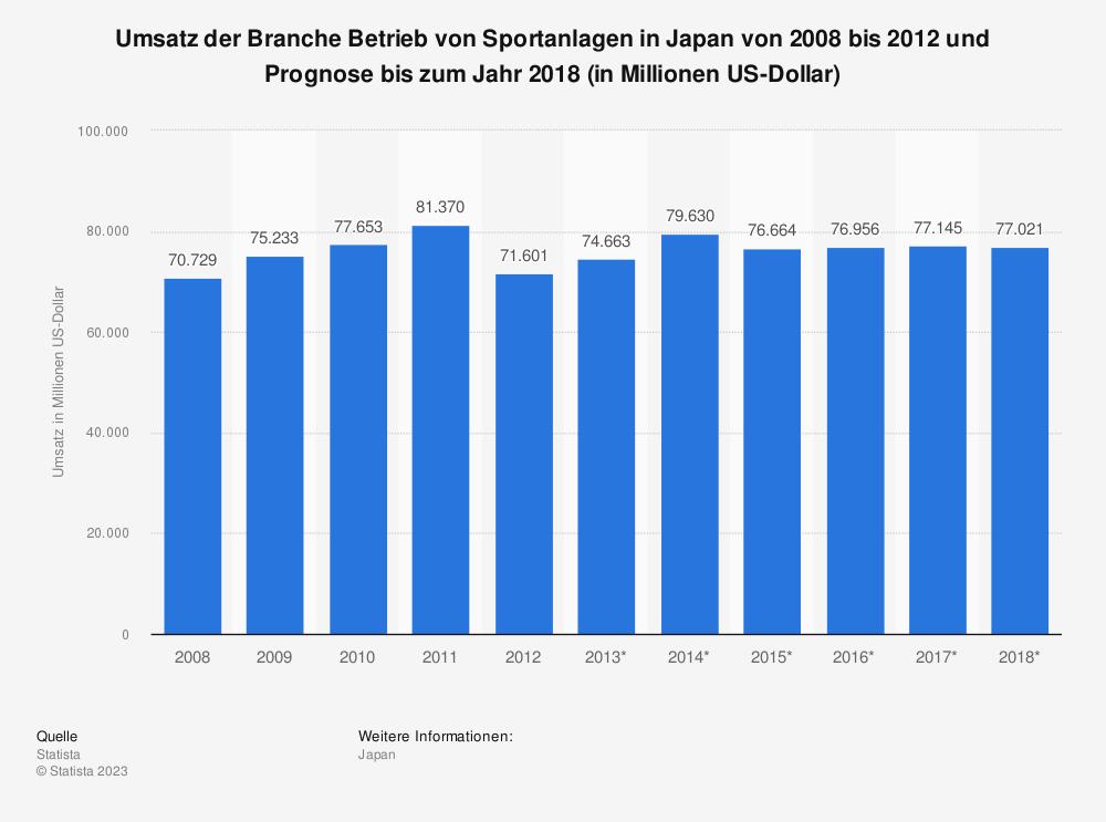 Statistik: Umsatz der Branche Betrieb von Sportanlagen in Japan von 2008 bis 2012 und Prognose bis zum Jahr 2018 (in Millionen US-Dollar)   Statista