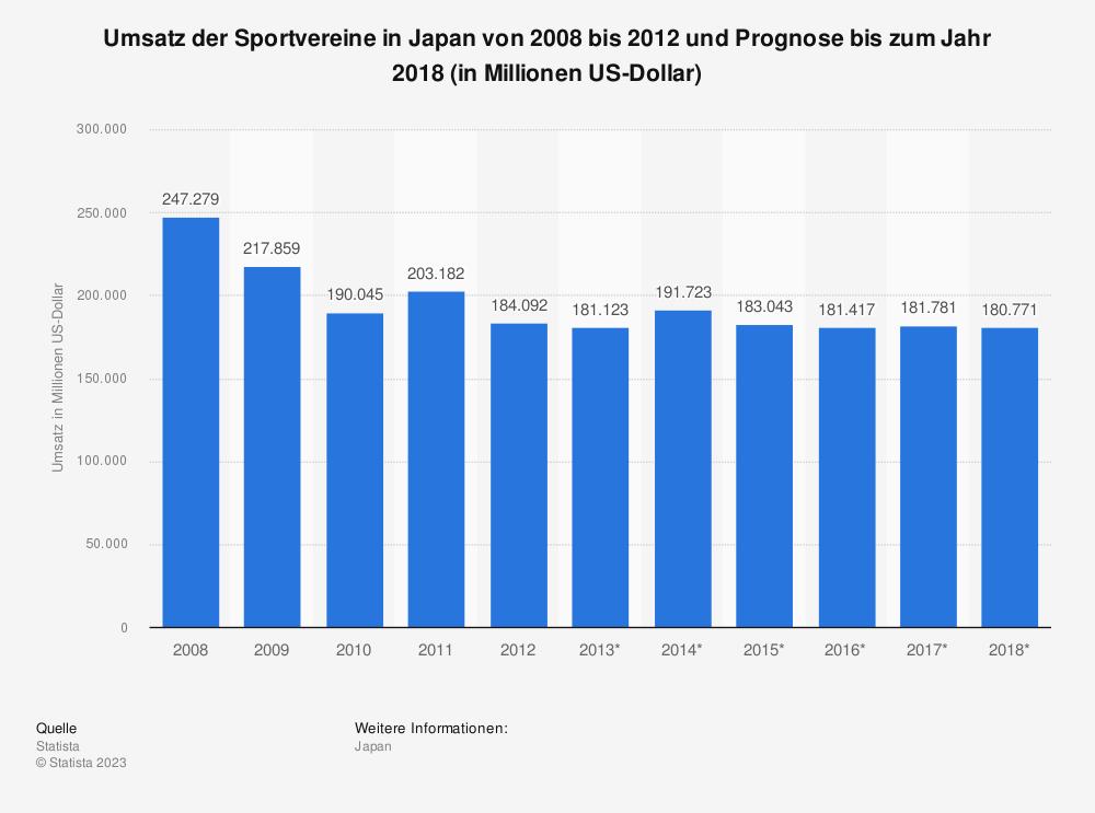 Statistik: Umsatz der Sportvereine in Japan von 2008 bis 2012 und Prognose bis zum Jahr 2018 (in Millionen US-Dollar) | Statista