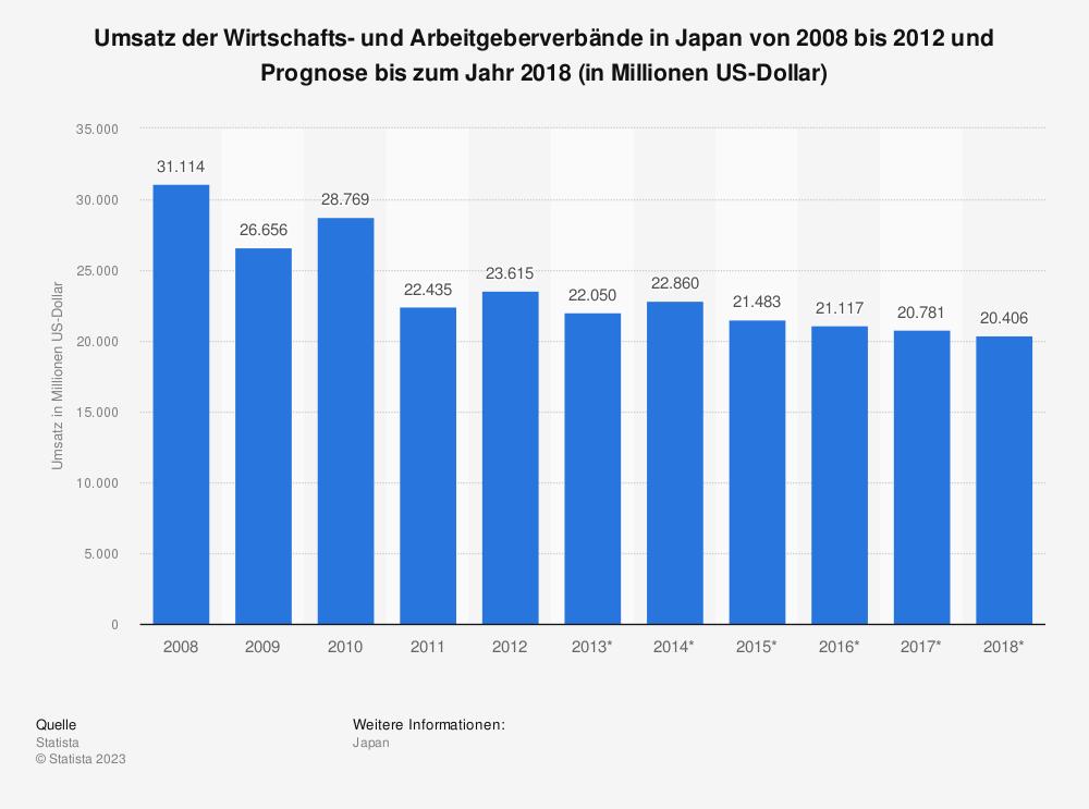 Statistik: Umsatz der Wirtschafts- und Arbeitgeberverbände in Japan von 2008 bis 2012 und Prognose bis zum Jahr 2018 (in Millionen US-Dollar) | Statista