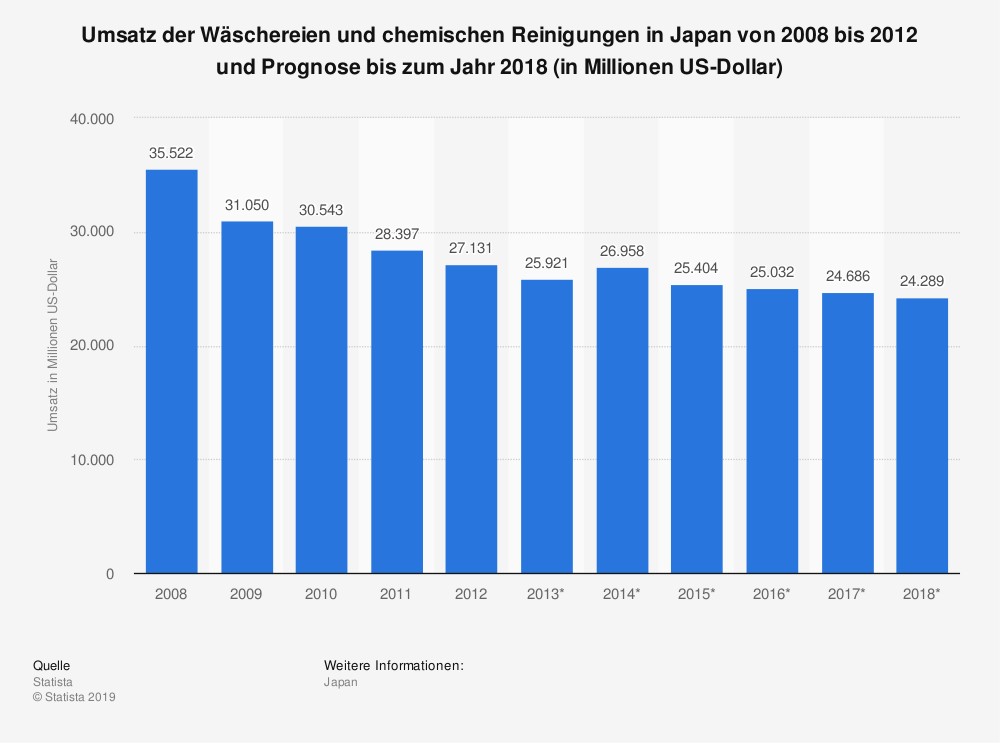 Statistik: Umsatz der Wäschereien und chemischen Reinigungen in Japan von 2008 bis 2012 und Prognose bis zum Jahr 2018 (in Millionen US-Dollar)   Statista