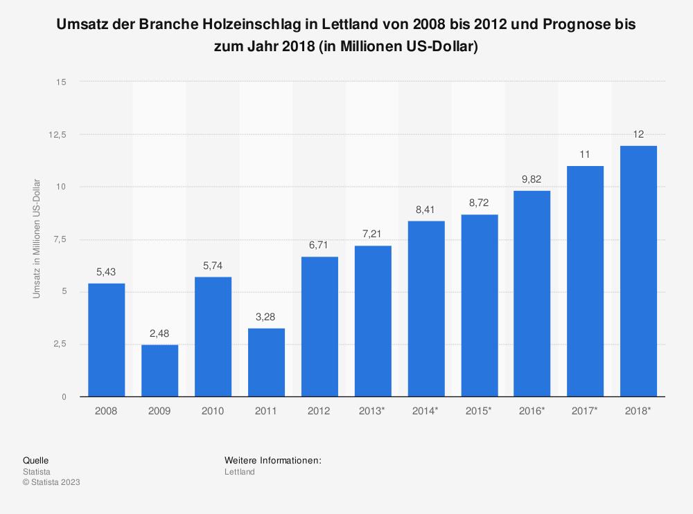Statistik: Umsatz der Branche Holzeinschlag in Lettland von 2008 bis 2012 und Prognose bis zum Jahr 2018 (in Millionen US-Dollar)   Statista