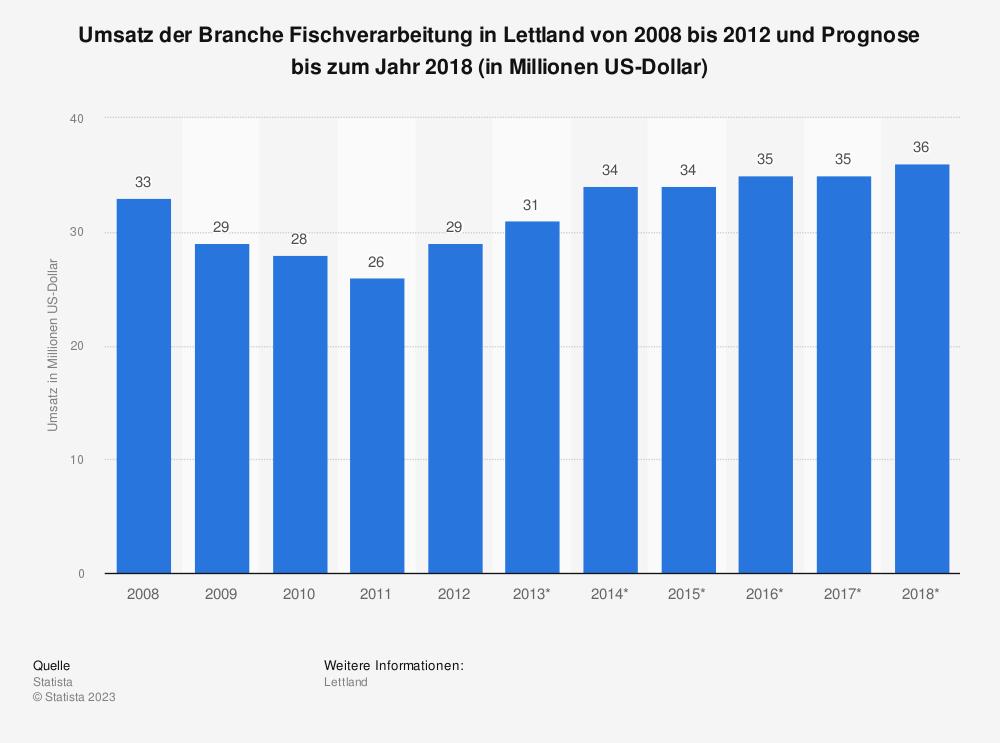 Statistik: Umsatz der Branche Fischverarbeitung in Lettland von 2008 bis 2012 und Prognose bis zum Jahr 2018 (in Millionen US-Dollar) | Statista