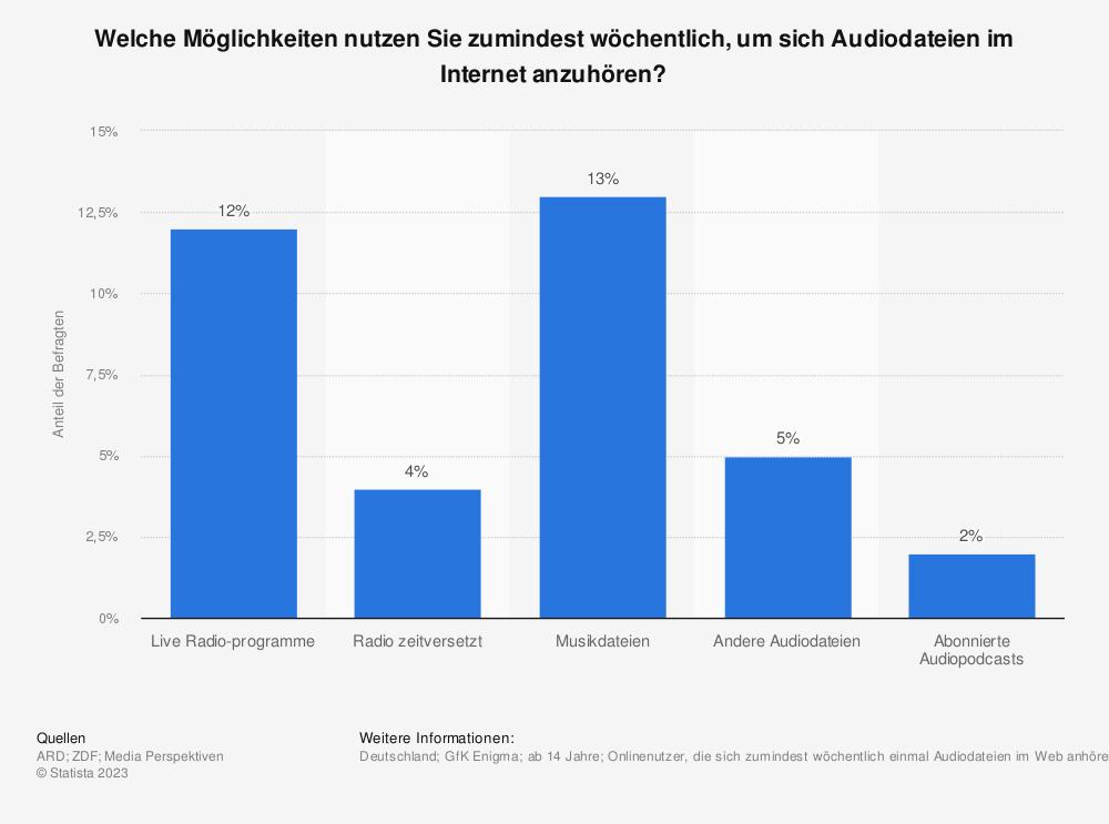 Statistik: Welche Möglichkeiten nutzen Sie zumindest wöchentlich, um sich Audiodateien im Internet anzuhören? | Statista