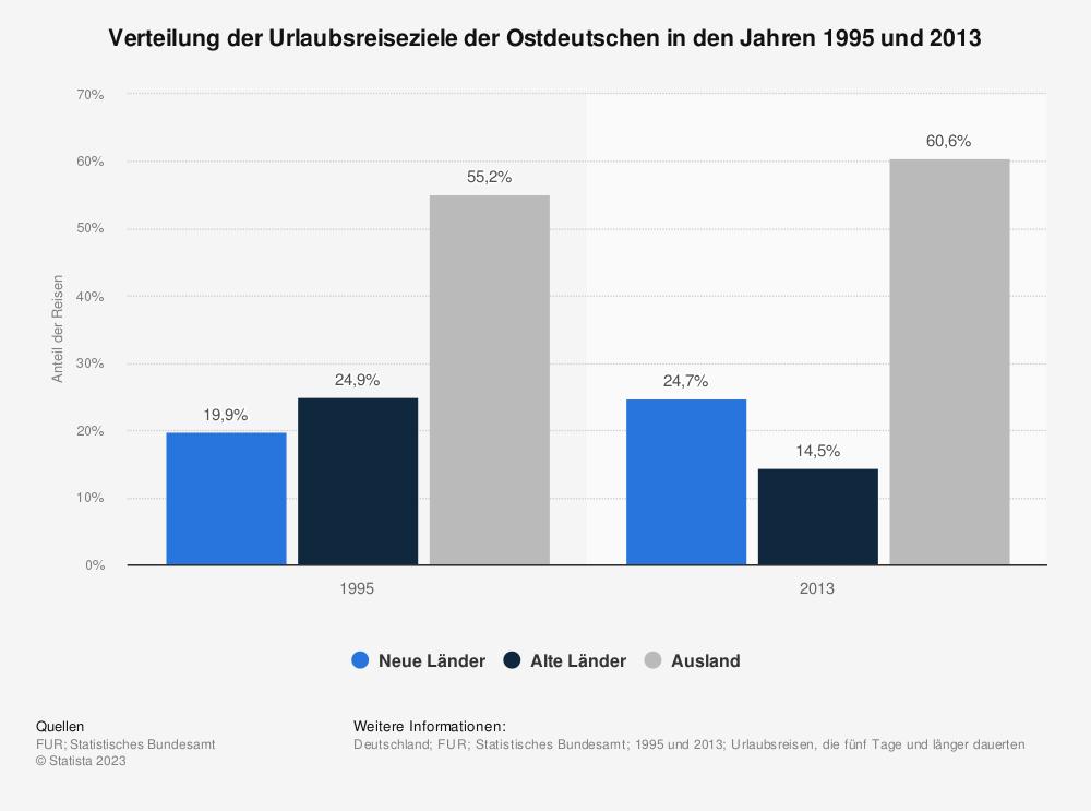 Statistik: Verteilung der Urlaubsreiseziele der Ostdeutschen in den Jahren 1995 und 2013 | Statista