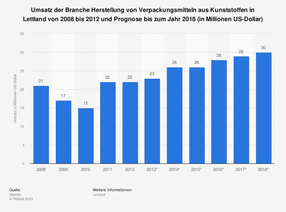Statistik: Umsatz der Branche Herstellung von Verpackungsmitteln aus Kunststoffen in Lettland von 2008 bis 2012 und Prognose bis zum Jahr 2018 (in Millionen US-Dollar) | Statista