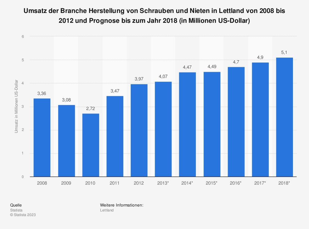 Statistik: Umsatz der Branche Herstellung von Schrauben und Nieten in Lettland von 2008 bis 2012 und Prognose bis zum Jahr 2018 (in Millionen US-Dollar) | Statista
