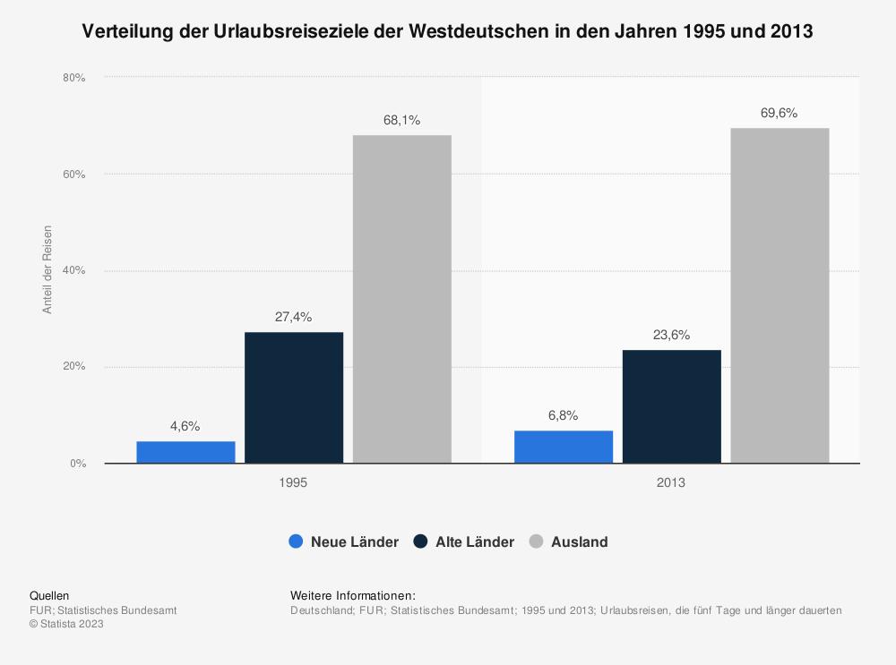 Statistik: Verteilung der Urlaubsreiseziele der Westdeutschen in den Jahren 1995 und 2013 | Statista