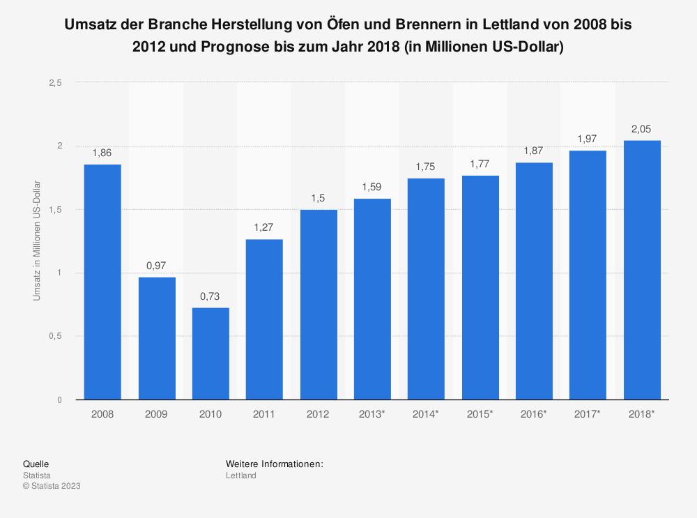 Statistik: Umsatz der Branche Herstellung von Öfen und Brennern in Lettland von 2008 bis 2012 und Prognose bis zum Jahr 2018 (in Millionen US-Dollar) | Statista