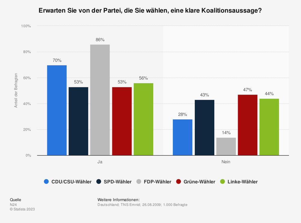 Statistik: Erwarten Sie von der Partei, die Sie wählen, eine klare Koalitionsaussage?   Statista