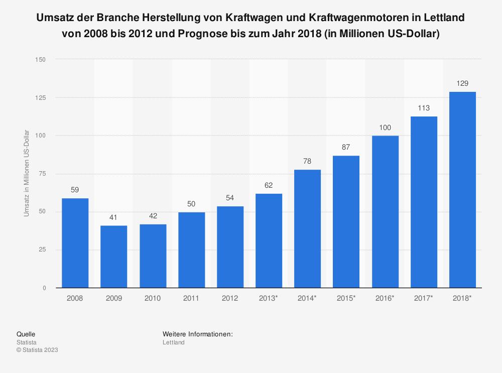Statistik: Umsatz der Branche Herstellung von Kraftwagen und Kraftwagenmotoren in Lettland von 2008 bis 2012 und Prognose bis zum Jahr 2018 (in Millionen US-Dollar) | Statista