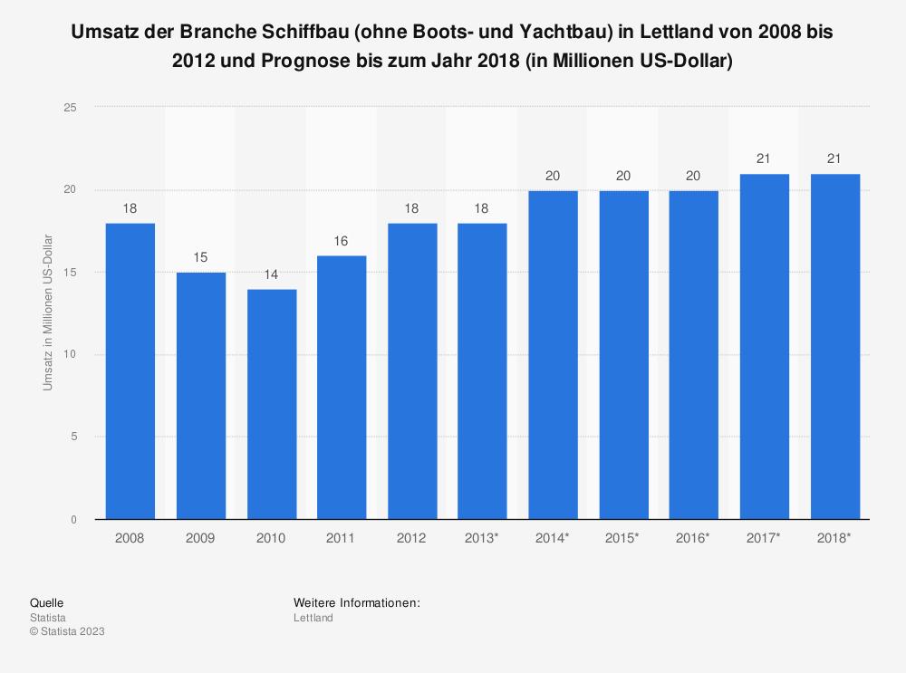 Statistik: Umsatz der Branche Schiffbau (ohne Boots- und Yachtbau) in Lettland von 2008 bis 2012 und Prognose bis zum Jahr 2018 (in Millionen US-Dollar) | Statista
