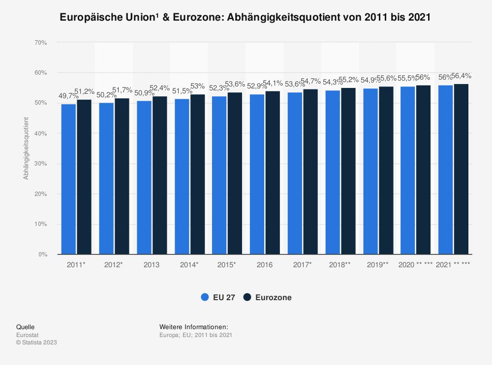 Statistik: Europäische Union & Euro-Zone: Abhängigkeitsquotient von 2008 bis 2018 | Statista