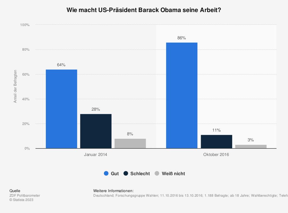 Statistik: Wie macht US-Präsident Barack Obama seine Arbeit? | Statista