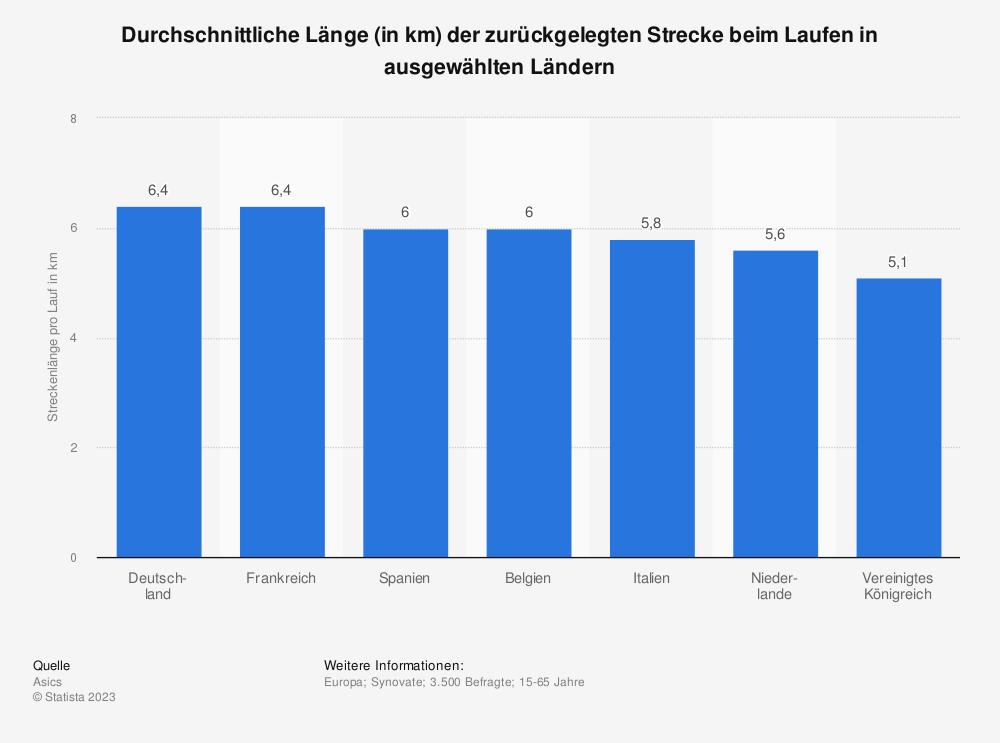 Statistik: Durchschnittliche Länge (in km) der zurückgelegten Strecke beim Laufen in ausgewählten Ländern   Statista