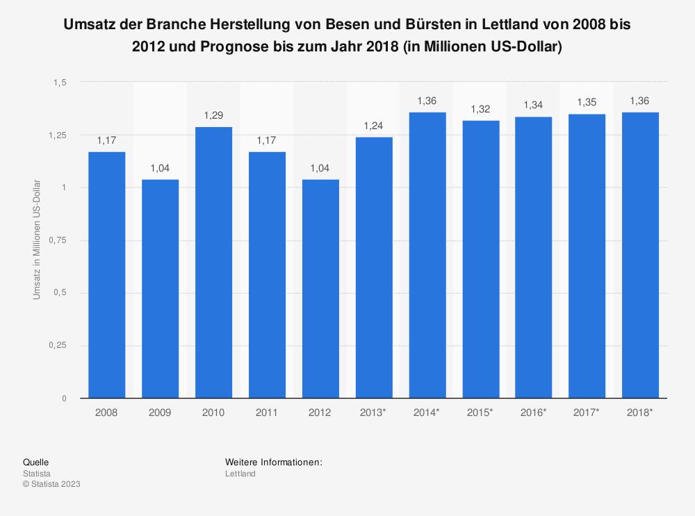 Statistik: Umsatz der Branche Herstellung von Besen und Bürsten in Lettland von 2008 bis 2012 und Prognose bis zum Jahr 2018 (in Millionen US-Dollar) | Statista