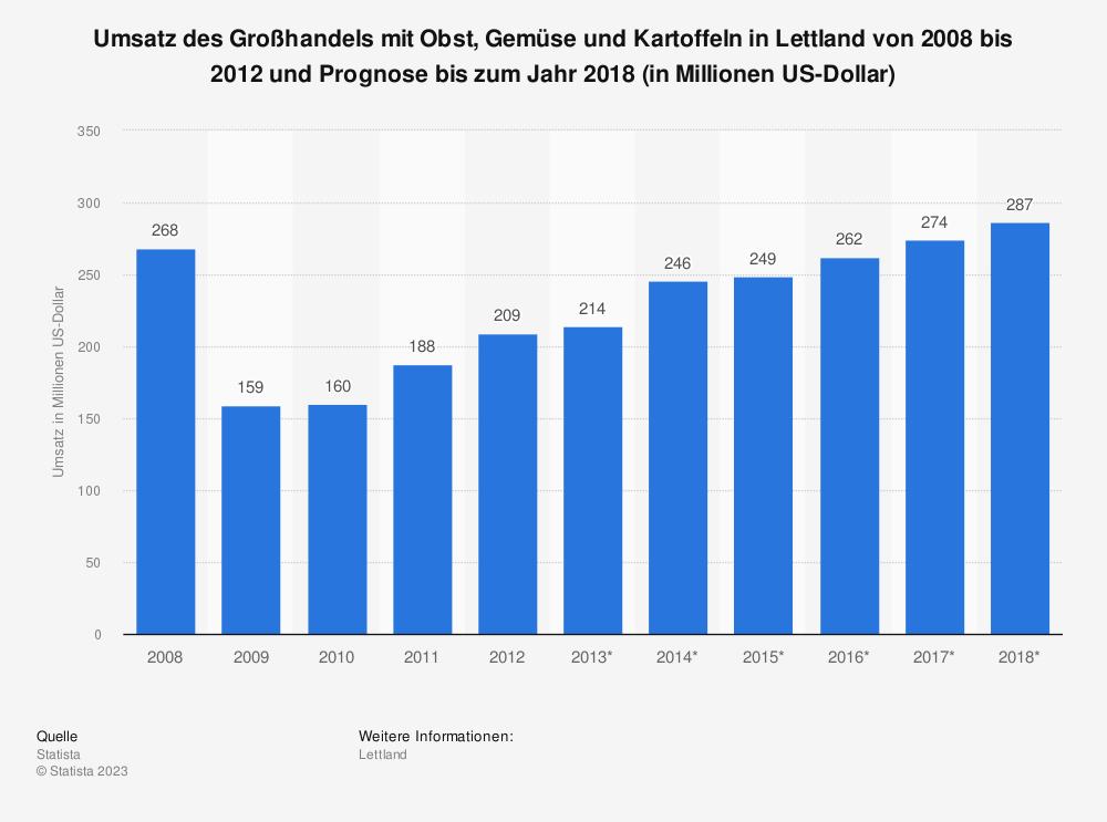Statistik: Umsatz des Großhandels mit Obst, Gemüse und Kartoffeln in Lettland von 2008 bis 2012 und Prognose bis zum Jahr 2018 (in Millionen US-Dollar)   Statista