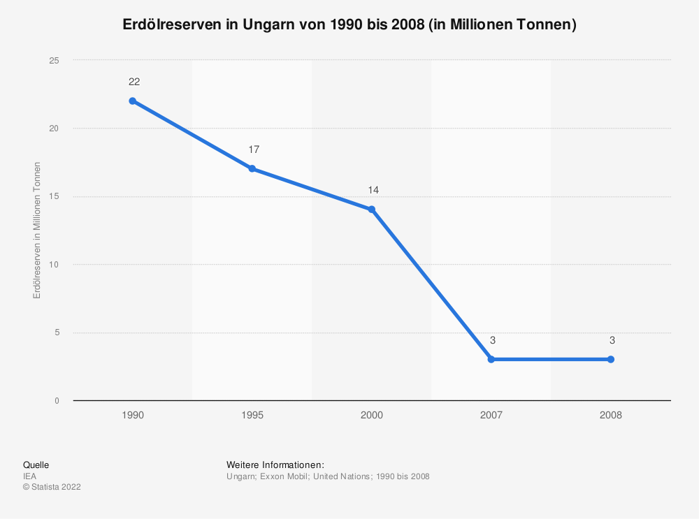 Statistik: Erdölreserven in Ungarn von 1990 bis 2008 (in Millionen Tonnen)   Statista