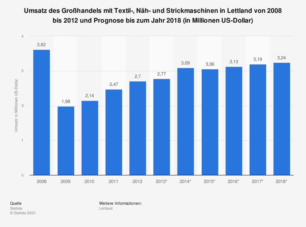 Statistik: Umsatz des Großhandels mit Textil-, Näh- und Strickmaschinen in Lettland von 2008 bis 2012 und Prognose bis zum Jahr 2018 (in Millionen US-Dollar) | Statista
