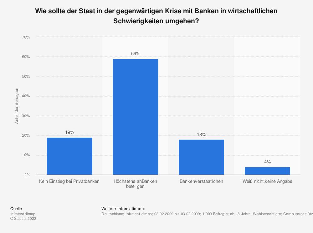 Statistik: Wie sollte der Staat in der gegenwärtigen Krise mit Banken in wirtschaftlichen Schwierigkeiten umgehen? | Statista