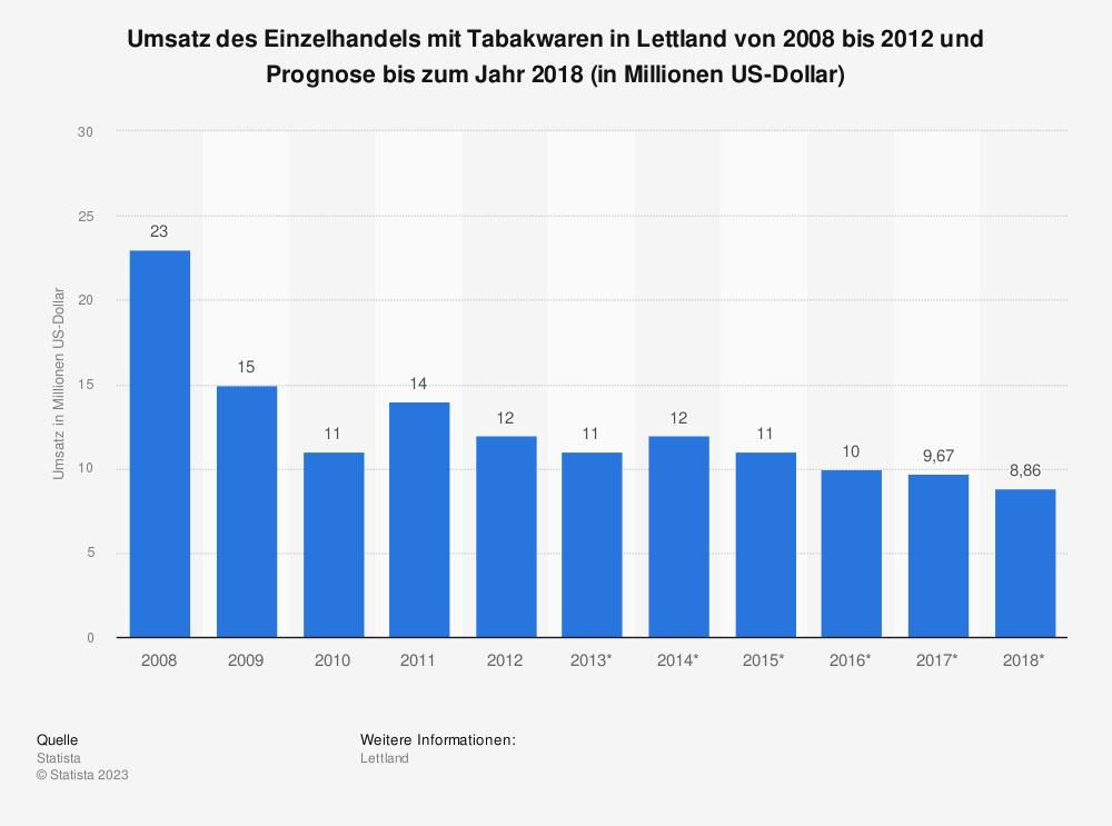 Statistik: Umsatz des Einzelhandels mit Tabakwaren in Lettland von 2008 bis 2012 und Prognose bis zum Jahr 2018 (in Millionen US-Dollar) | Statista