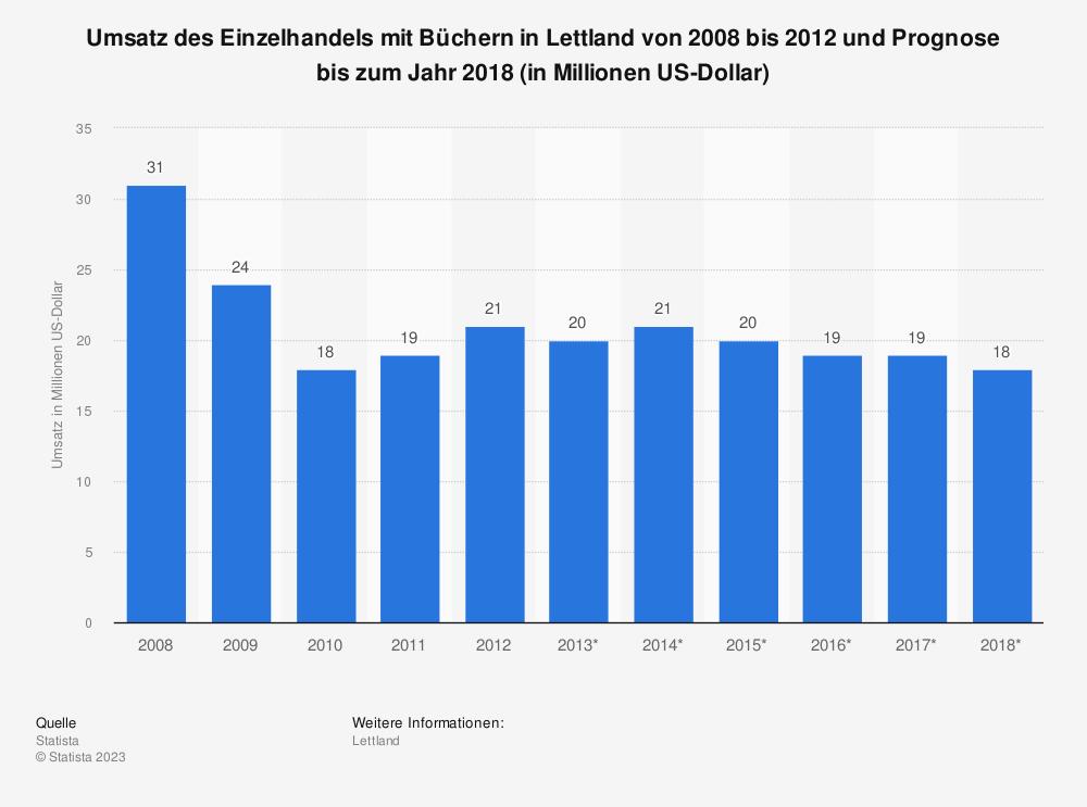 Statistik: Umsatz des Einzelhandels mit Büchern in Lettland von 2008 bis 2012 und Prognose bis zum Jahr 2018 (in Millionen US-Dollar) | Statista