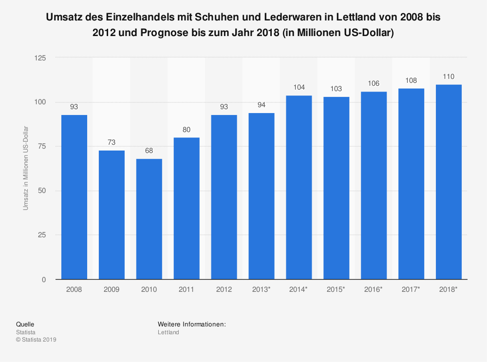 Statistik: Umsatz des Einzelhandels mit Schuhen und Lederwaren in Lettland von 2008 bis 2012 und Prognose bis zum Jahr 2018 (in Millionen US-Dollar) | Statista