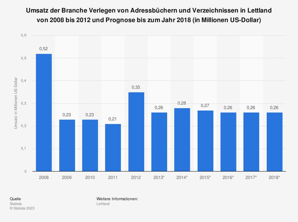 Statistik: Umsatz der Branche Verlegen von Adressbüchern und Verzeichnissen in Lettland von 2008 bis 2012 und Prognose bis zum Jahr 2018 (in Millionen US-Dollar)   Statista