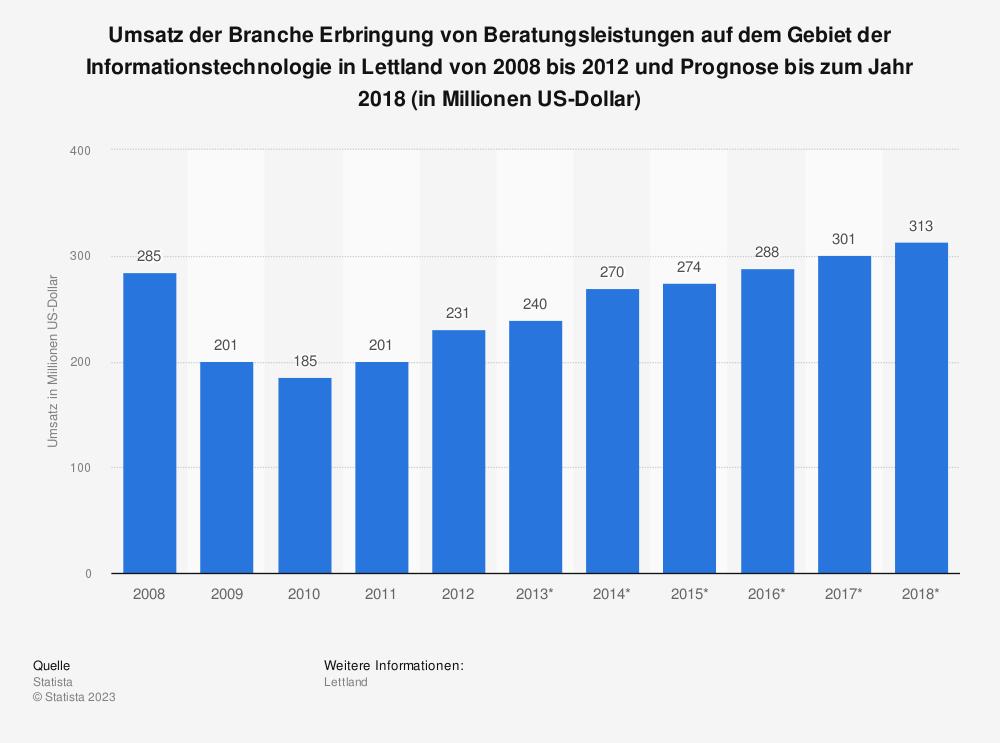 Statistik: Umsatz der Branche Erbringung von Beratungsleistungen auf dem Gebiet der Informationstechnologie in Lettland von 2008 bis 2012 und Prognose bis zum Jahr 2018 (in Millionen US-Dollar) | Statista