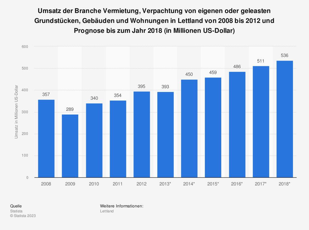 Statistik: Umsatz der Branche Vermietung, Verpachtung von eigenen oder geleasten Grundstücken, Gebäuden und Wohnungen in Lettland von 2008 bis 2012 und Prognose bis zum Jahr 2018 (in Millionen US-Dollar) | Statista