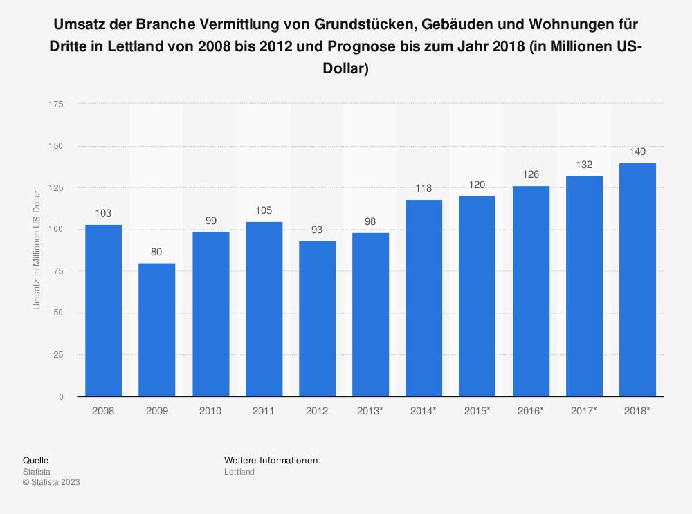 Statistik: Umsatz der Branche Vermittlung von Grundstücken, Gebäuden und Wohnungen für Dritte in Lettland von 2008 bis 2012 und Prognose bis zum Jahr 2018 (in Millionen US-Dollar)   Statista