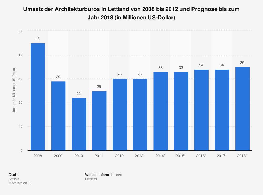 Statistik: Umsatz der Architekturbüros in Lettland von 2008 bis 2012 und Prognose bis zum Jahr 2018 (in Millionen US-Dollar) | Statista