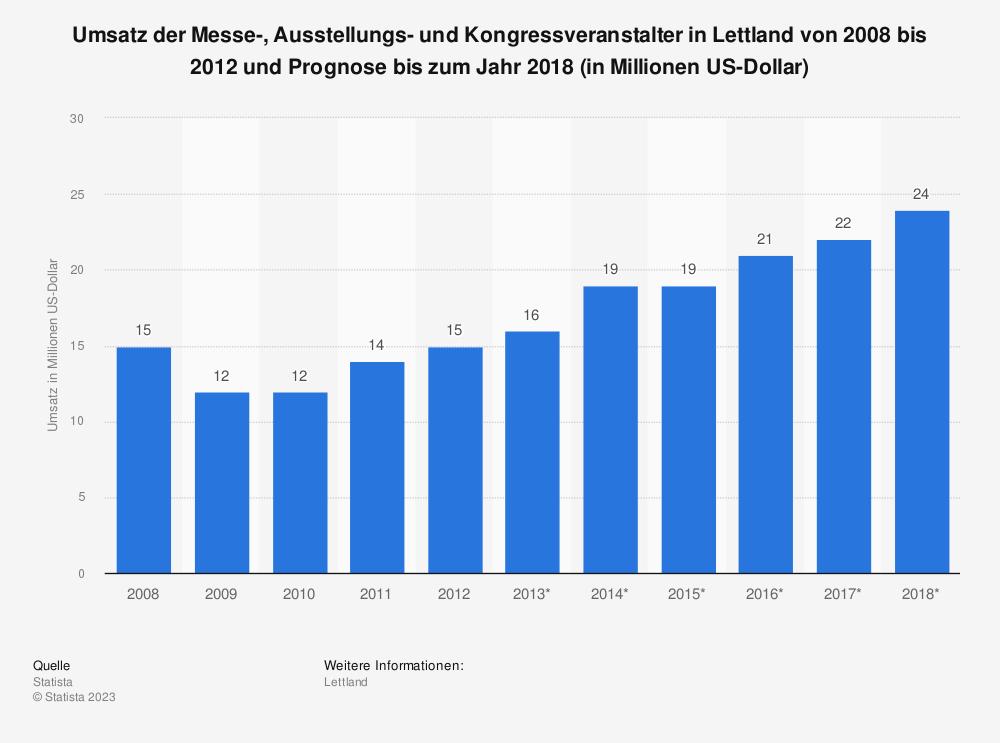 Statistik: Umsatz der Messe-, Ausstellungs- und Kongressveranstalter in Lettland von 2008 bis 2012 und Prognose bis zum Jahr 2018 (in Millionen US-Dollar) | Statista