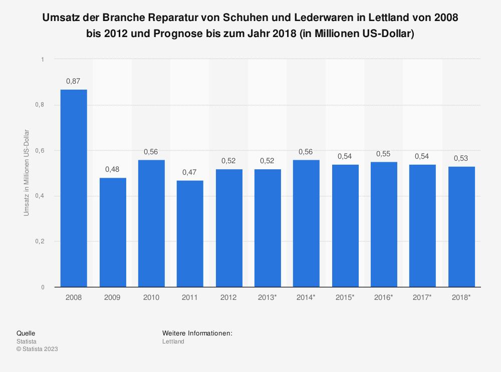 Statistik: Umsatz der Branche Reparatur von Schuhen und Lederwaren in Lettland von 2008 bis 2012 und Prognose bis zum Jahr 2018 (in Millionen US-Dollar) | Statista