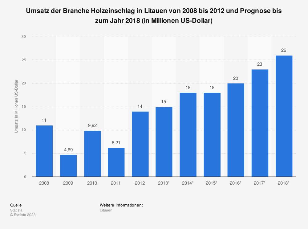 Statistik: Umsatz der Branche Holzeinschlag in Litauen von 2008 bis 2012 und Prognose bis zum Jahr 2018 (in Millionen US-Dollar)   Statista