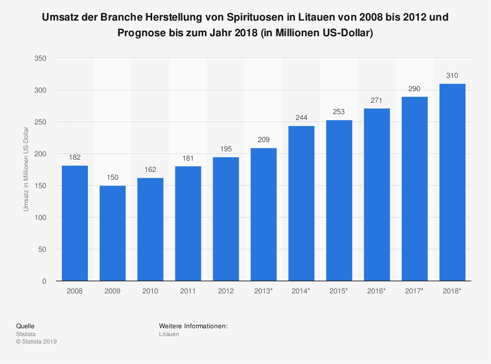Statistik: Umsatz der Branche Herstellung von Spirituosen in Litauen von 2008 bis 2012 und Prognose bis zum Jahr 2018 (in Millionen US-Dollar) | Statista