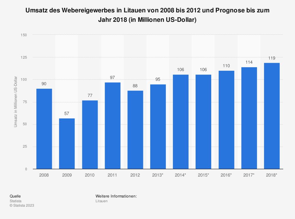 Statistik: Umsatz des Webereigewerbes in Litauen von 2008 bis 2012 und Prognose bis zum Jahr 2018 (in Millionen US-Dollar) | Statista