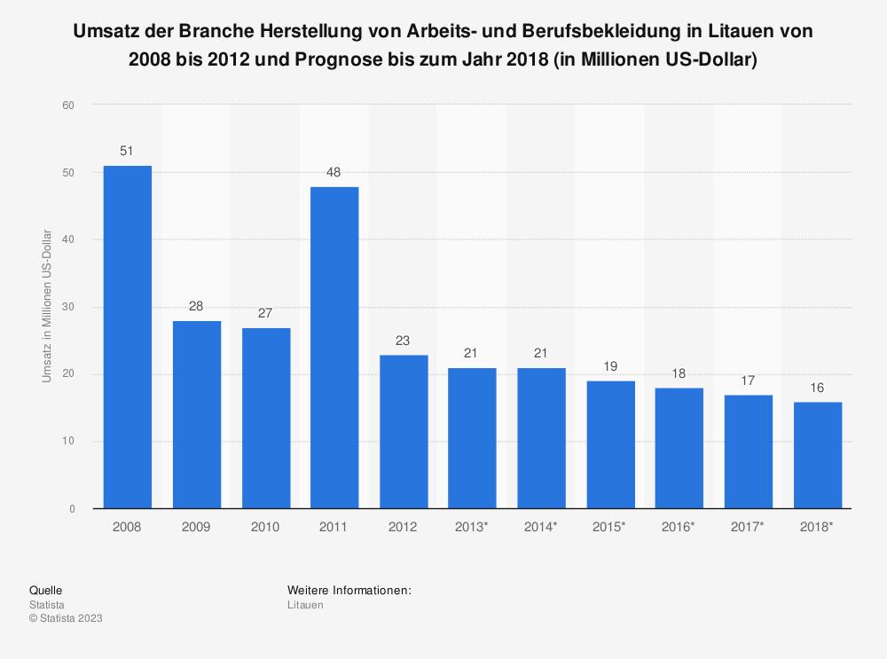 Statistik: Umsatz der Branche Herstellung von Arbeits- und Berufsbekleidung in Litauen von 2008 bis 2012 und Prognose bis zum Jahr 2018 (in Millionen US-Dollar) | Statista
