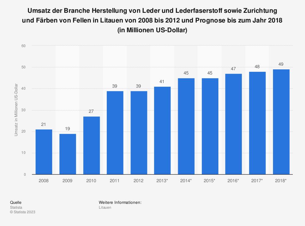 Statistik: Umsatz der Branche Herstellung von Leder und Lederfaserstoff sowie Zurichtung und Färben von Fellen in Litauen von 2008 bis 2012 und Prognose bis zum Jahr 2018 (in Millionen US-Dollar) | Statista