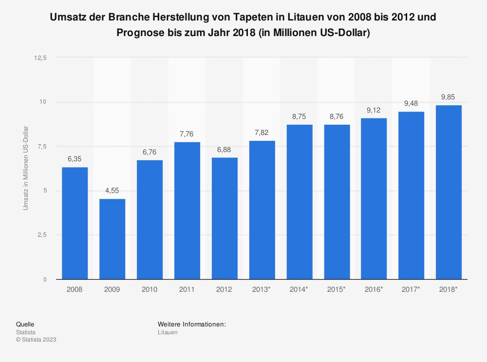 Statistik: Umsatz der Branche Herstellung von Tapeten in Litauen von 2008 bis 2012 und Prognose bis zum Jahr 2018 (in Millionen US-Dollar)   Statista