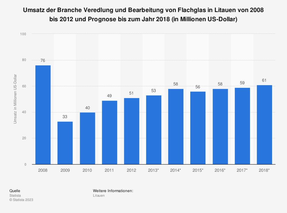 Statistik: Umsatz der Branche Veredlung und Bearbeitung von Flachglas in Litauen von 2008 bis 2012 und Prognose bis zum Jahr 2018 (in Millionen US-Dollar)   Statista