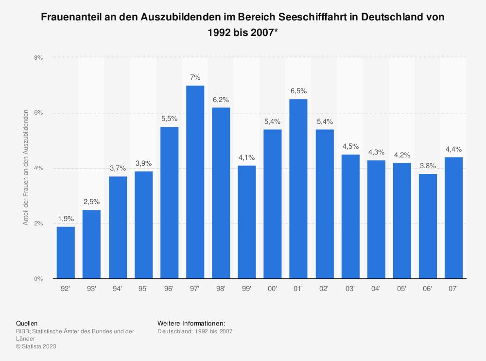 Statistik: Frauenanteil an den Auszubildenden im Bereich Seeschifffahrt in Deutschland von 1992 bis 2007* | Statista