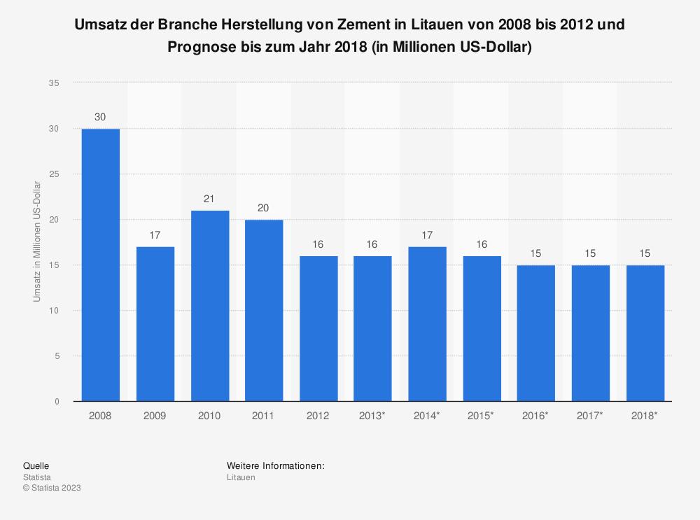 Statistik: Umsatz der Branche Herstellung von Zement in Litauen von 2008 bis 2012 und Prognose bis zum Jahr 2018 (in Millionen US-Dollar) | Statista