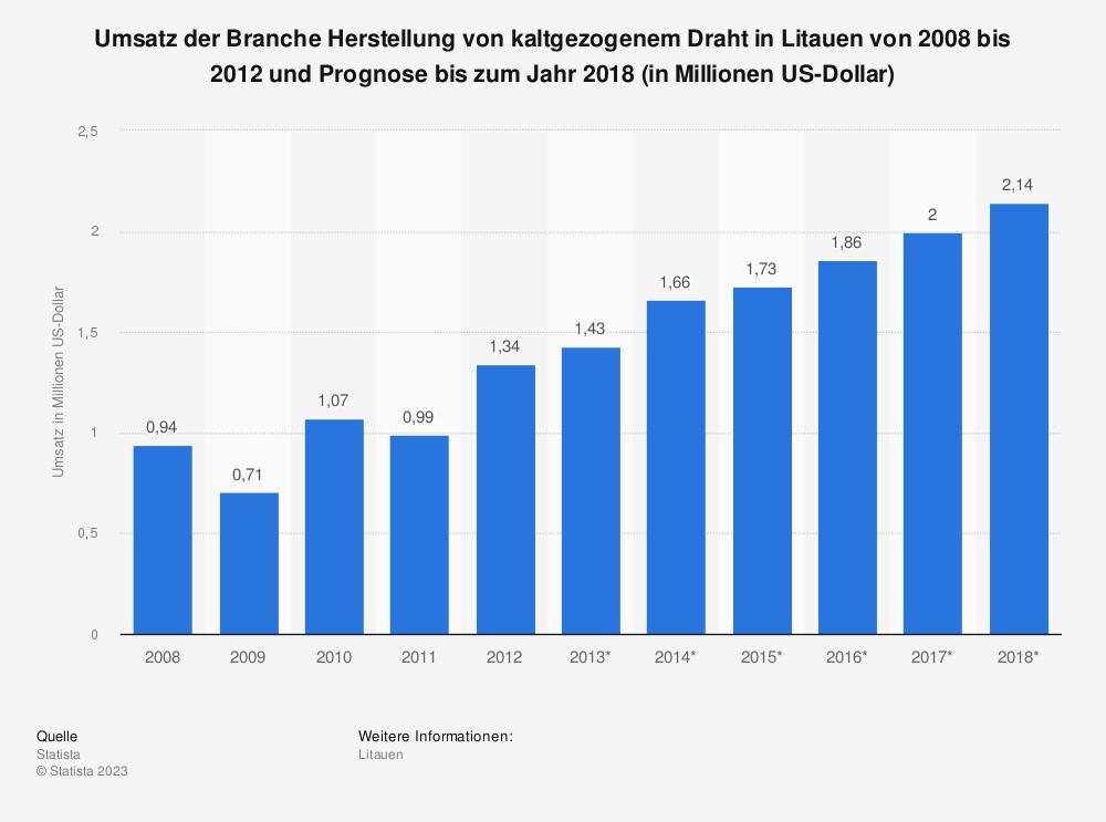 Statistik: Umsatz der Branche Herstellung von kaltgezogenem Draht in Litauen von 2008 bis 2012 und Prognose bis zum Jahr 2018 (in Millionen US-Dollar) | Statista