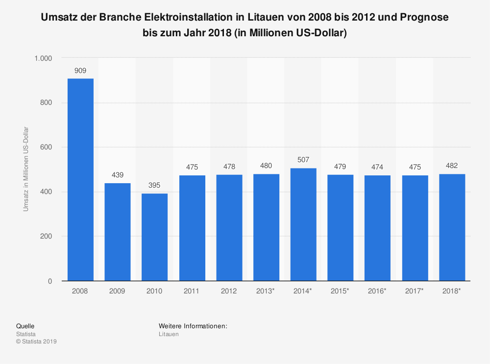 Statistik: Umsatz der Branche Elektroinstallation in Litauen von 2008 bis 2012 und Prognose bis zum Jahr 2018 (in Millionen US-Dollar) | Statista