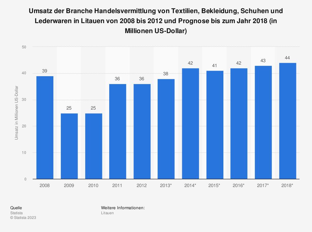 Statistik: Umsatz der Branche Handelsvermittlung von Textilien, Bekleidung, Schuhen und Lederwaren in Litauen von 2008 bis 2012 und Prognose bis zum Jahr 2018 (in Millionen US-Dollar) | Statista